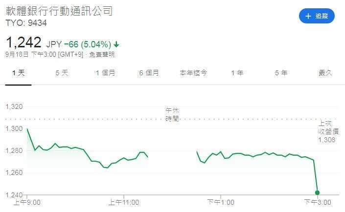 軟銀公司股價走勢日線圖 (圖片:Google)