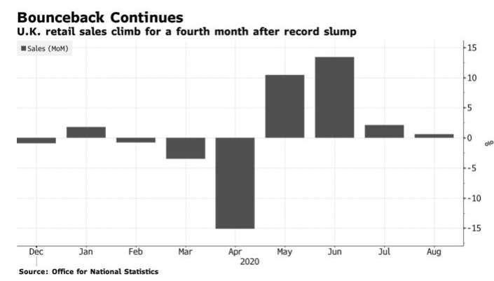 英國 8 月份零售銷售月增 0.8%(圖片:彭博社)
