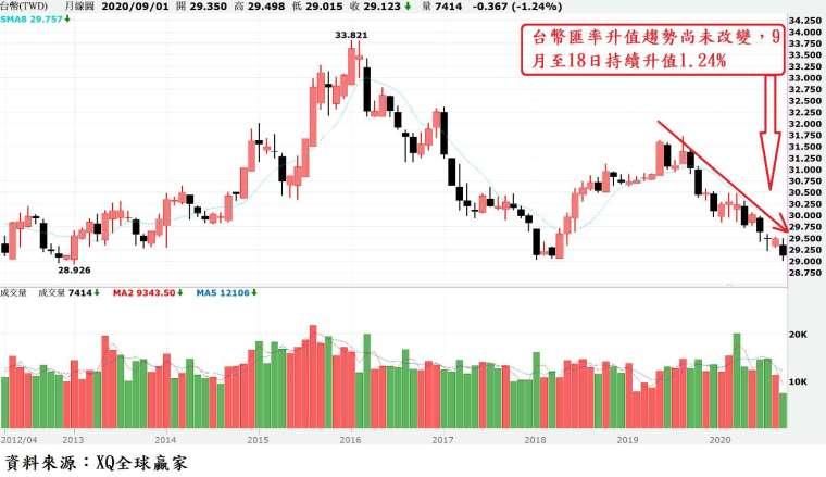 圖、台幣匯率月 K 線圖