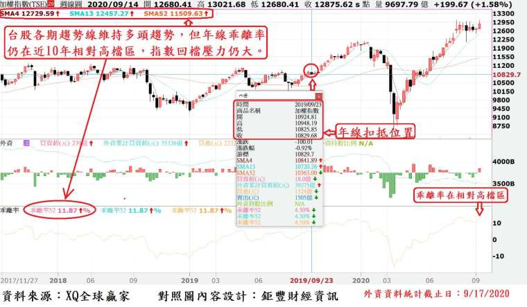 圖、台股周 K 線與外資買賣超及年線乖離率走勢對照圖
