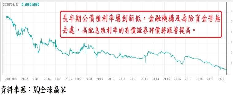 圖、台灣 20 年期公債殖利率走勢圖