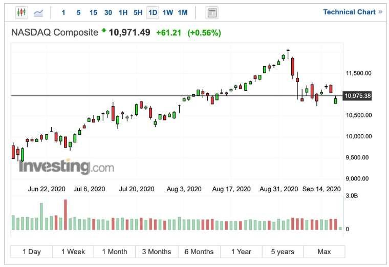 那斯達克指數日線圖 (圖:Investing.com)