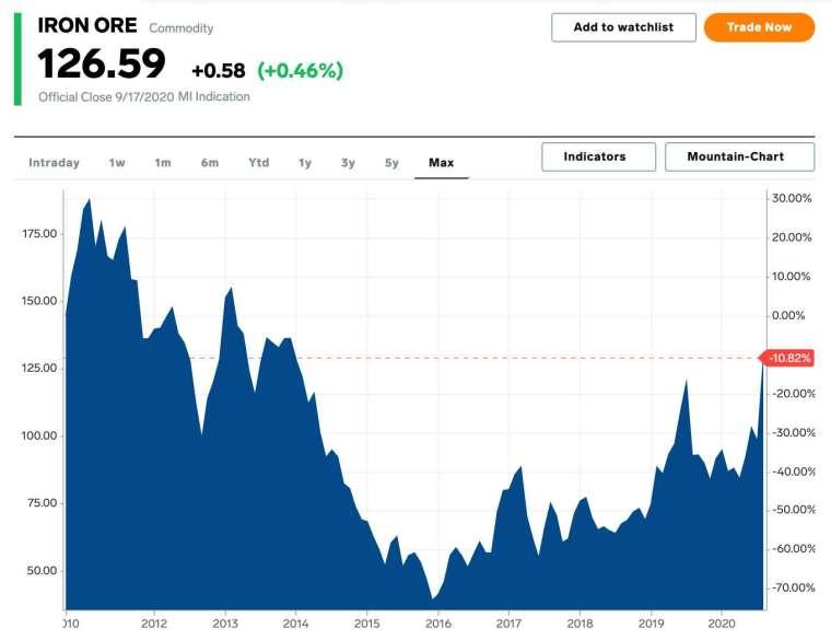 鐵礦石現貨價格走勢 (圖:MarketInsider)