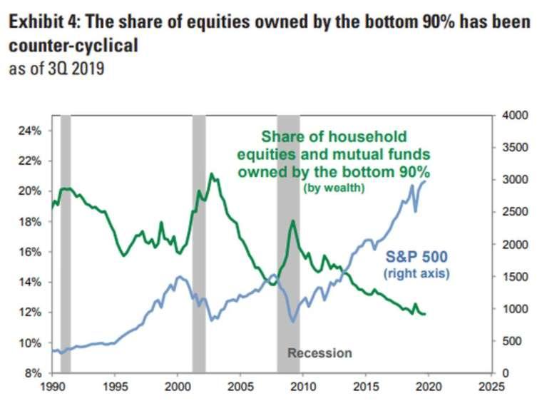 90% 的散戶投資人持股,則多半呈現逆循環趨勢 (圖:高盛)