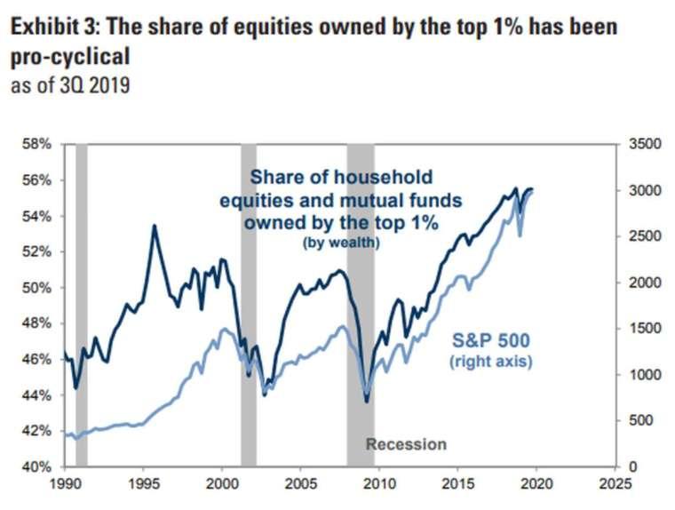 資產佔美國前 1% 的富人及共同基金持股,往往呈現順循環趨勢 (圖:高盛)