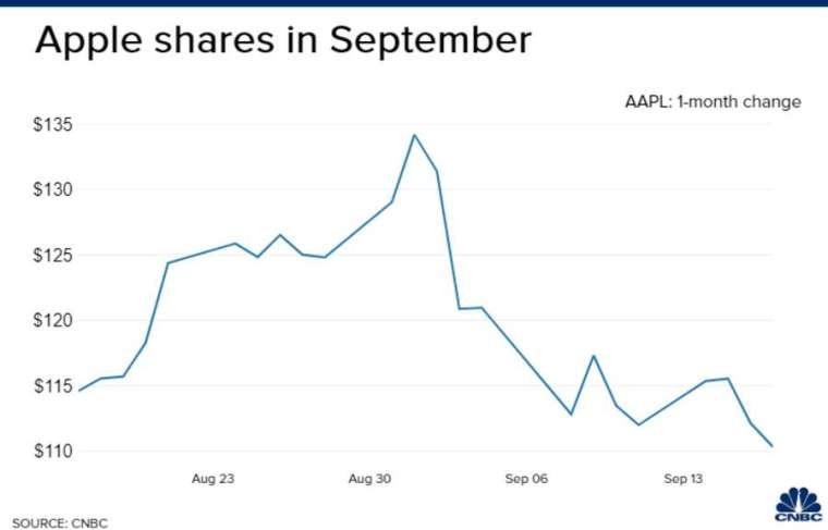 蘋果股價過去一個月來走勢。來源:CNBC