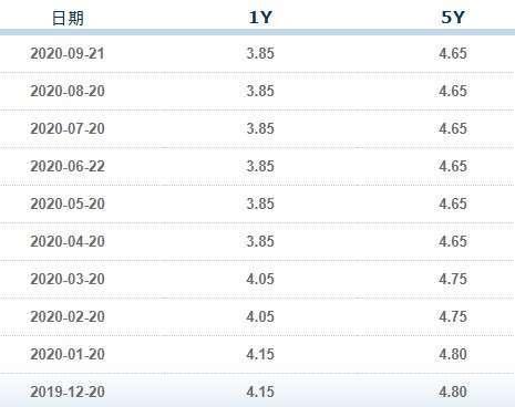 資料來源: 中國銀行業同業拆款中心