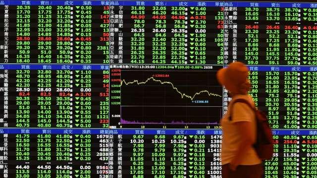 電金無力 台股虎頭蛇尾失守5日線 跌80點收12795點。(圖:AFP)