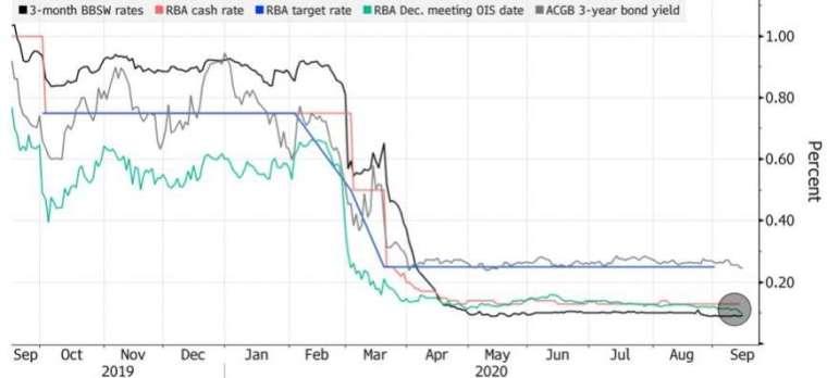 澳洲銀行借款利率已經低於官方現金利率。(來源:Bloomberg)