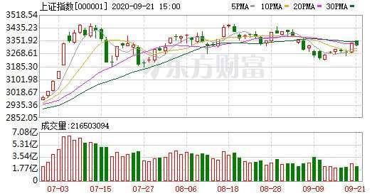 資料來源: 東方財富網, 上證綜指日線走勢