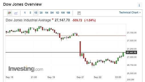 道瓊收跌逾 500 點,創自 9 月 8 日以來最糟糕的一天 (圖片:investing)