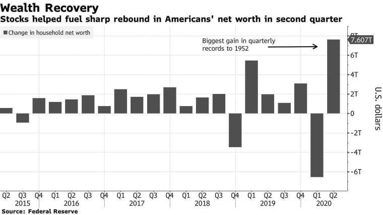 美國家庭財富淨值變化。來源:Bloomberg