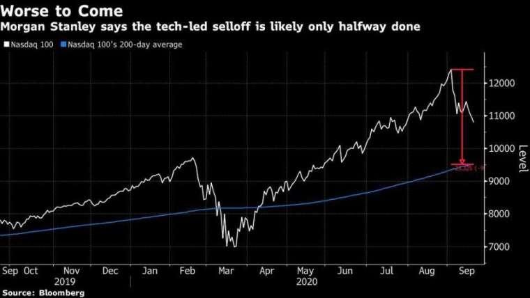 那斯達克100指數走勢(黑)和200日均線(紅)。來源:Bloomberg