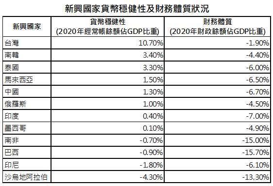 資料來源:Bloomberg、「鉅亨買基金」整理;資料日期:2020/9/10;採 MSCI 新興市場指數權重前 12 高國家。