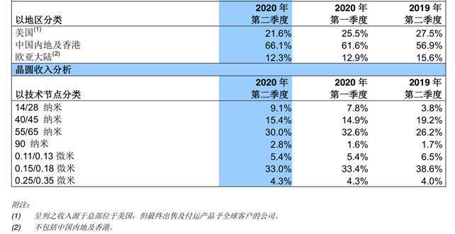 中芯國際第 2 季財報 (圖表取自愛集微網站)