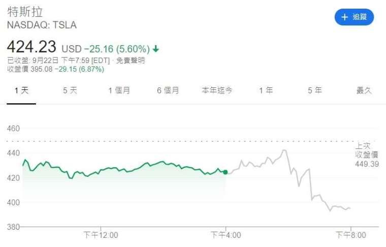 特斯拉股價走勢。來源:Google