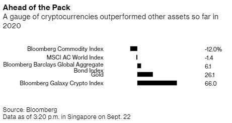各資產今年來表現,統計截至 9 月 22 日止。來源:Bloomberg