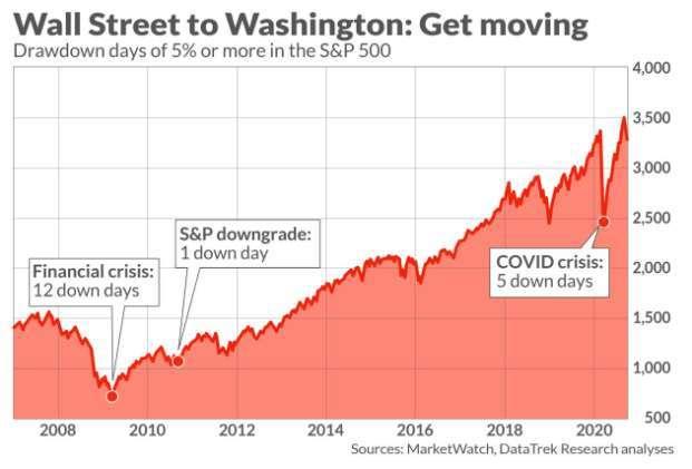 美股過去 20 年來單日 5% 下修與次數圖。(圖: Marketwatch)