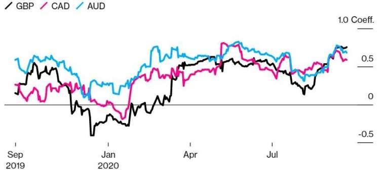 人民幣和英鎊、加幣、澳幣的關聯性升高。(來源:Bloomberg)