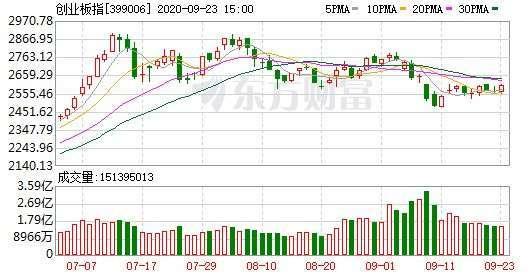 資料來源: 東方財富網, 創業板指日線走勢