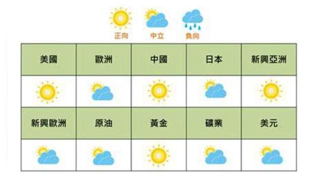 國泰證9月投資氣象。(圖:國泰證提供)