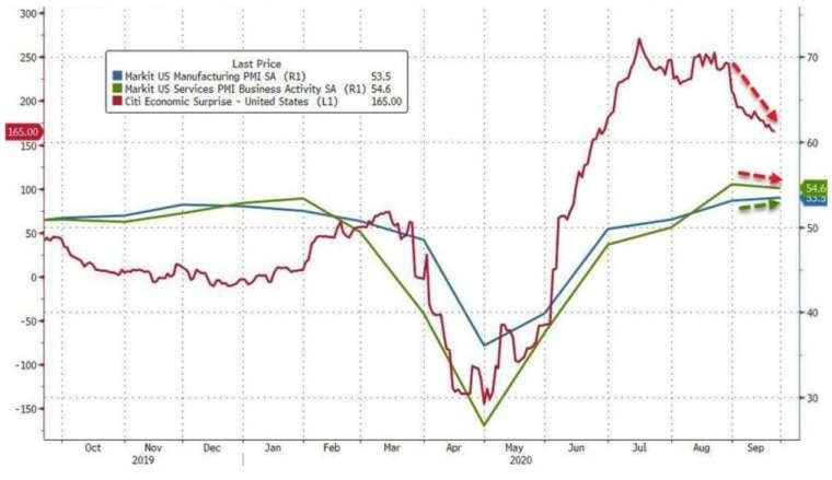 藍線:Markit 美國製造業 PMI,綠線:Markit 美國服務業 PMI (圖:Zerohedge)
