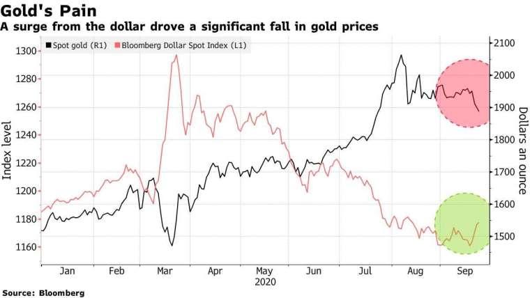 彭博美元指數 (紅) 和現貨金價 (黑) 走勢圖。來源:Bloomberg