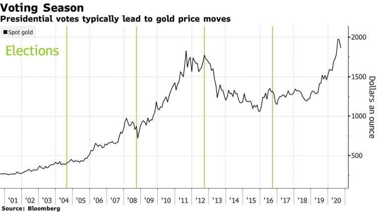 現貨金價 (黑) 歷史走勢圖,綠色為美國力士總統大選。來源:Bloomberg