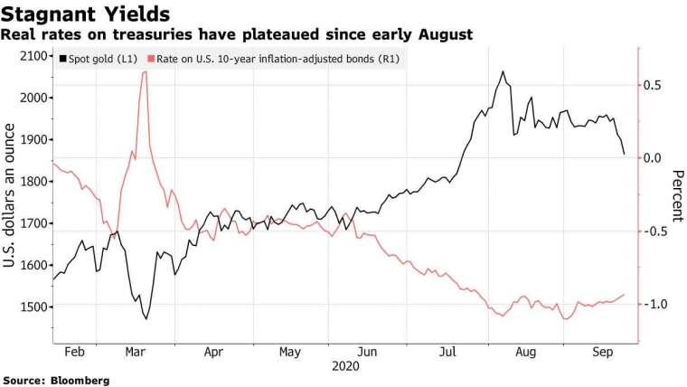 經通膨調整美國 10 年期公債殖利率 (紅) 和現貨金價 (黑) 走勢圖。來源:Bloomberg