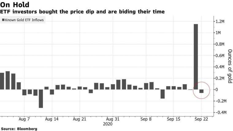 ETF 資金流動。來源:Bloomberg