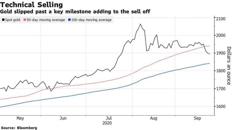現貨金價 (黑)、50 日均線 (紅) 和 100 日均線 (藍)。來源:Bloomberg