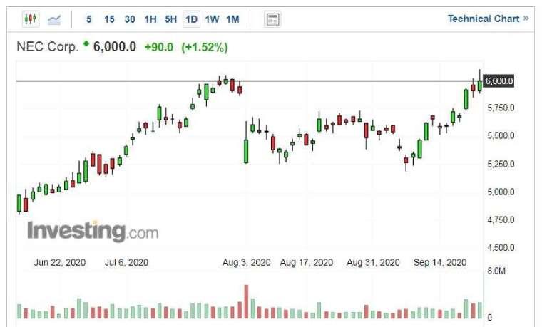 NEC股價走勢日線圖 (圖片:Investing.com)