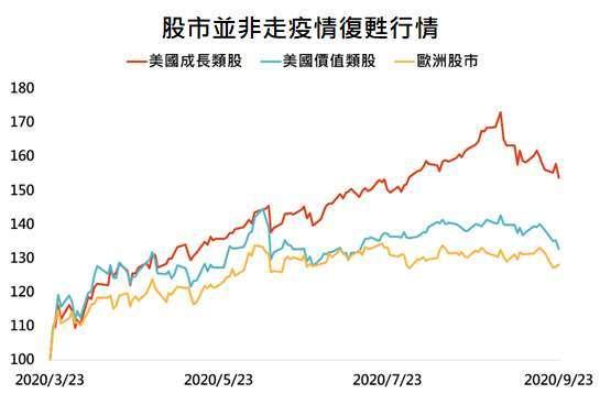 資料來源:Bloomberg,「鉅亨買基金」整理,採標普 500 成長、標普 500 價值與道瓊歐洲 600 指數,資料日期: 2020/9/24。此資料僅為歷史數據模擬回測,不為未來投資獲利之保證,在不同指數走勢、比重與期間下,可能得到不同數據結果。