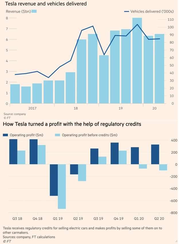特斯拉收入細項圖 (圖: 金融時報、Micheal Burry 推特)