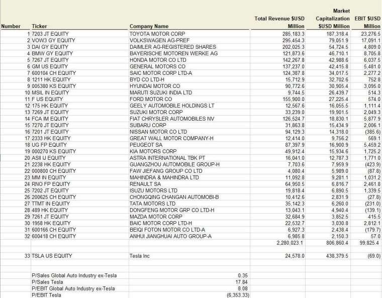 特斯拉與其他車業銷售、市值與本益比狀況 (圖: Micheal Burry 推特)