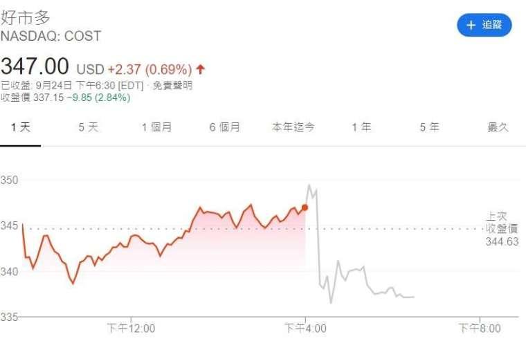 好市多股價走勢圖(來源:Google)