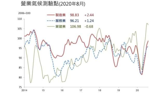 8月營造業營業氣候測驗點終結連3升。(圖:台經院提供)
