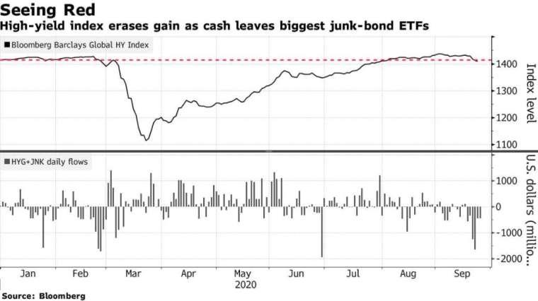 彭博巴克萊全球高收益債指數 (圖: Bloomberg)