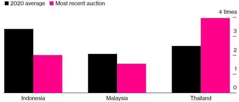 印尼、馬來西亞公債拍賣的超額認購比率較以往大減,泰國則逆勢而上。(來源:Bloomberg)