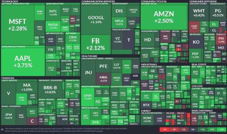 標普所有板塊僅能源股收黑,資訊科技、房地產和醫療保健板塊領漲。(圖片:Finviz)