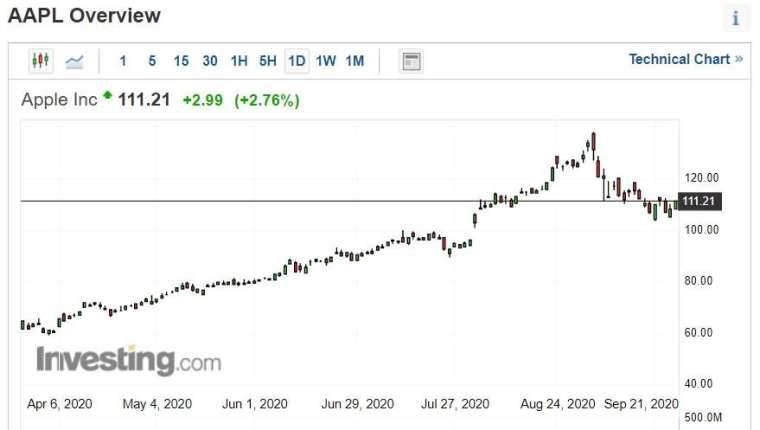 蘋果半年股價走勢。 (圖片:investing)