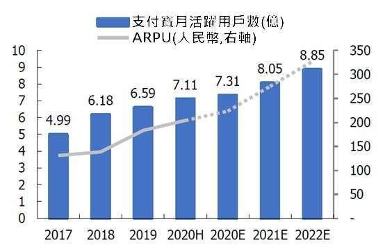 資料來源: 螞蟻集團公開招股書、國盛證券