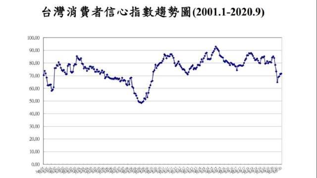 9月我國消費者信心連4升。(圖:台經中心提供)