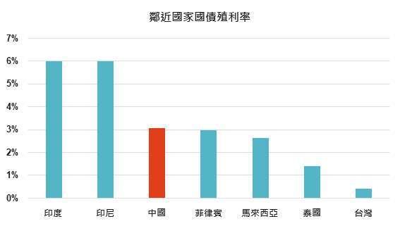 資料來源: Bloomberg,「鉅亨買基金」整理,指數為美銀美林各政府公債指數,績效以當地貨幣計算,2020/9/26。
