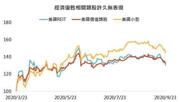 資料來源:Bloomberg,「鉅亨買基金」整理,採 NYSE FANG+、標普 500 資訊科技、標普 500 成長、MSCI 美國 REIT、標普 500 價值與羅素 2000 指數,2020/9/24。