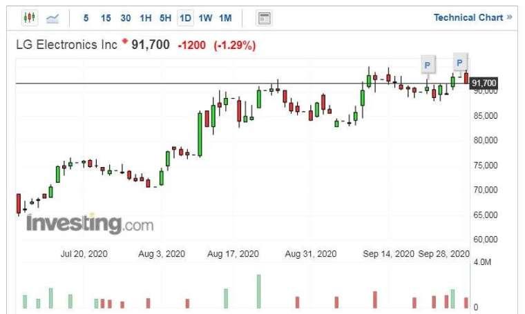 LG 電子股價走勢日線圖 (圖片:Investing.com)