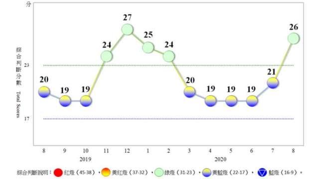 8月對策信號分數大增5分,景氣燈號轉亮綠燈。(圖:國發會提供)
