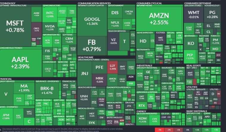 標普所有板塊上揚,能源、金融和非必需消費品板塊領漲。(圖片:Finviz)