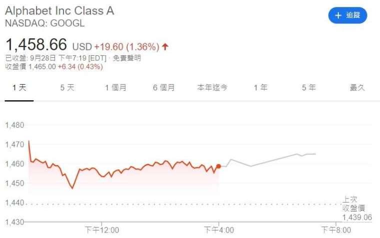 Google股價走勢。來源:Google