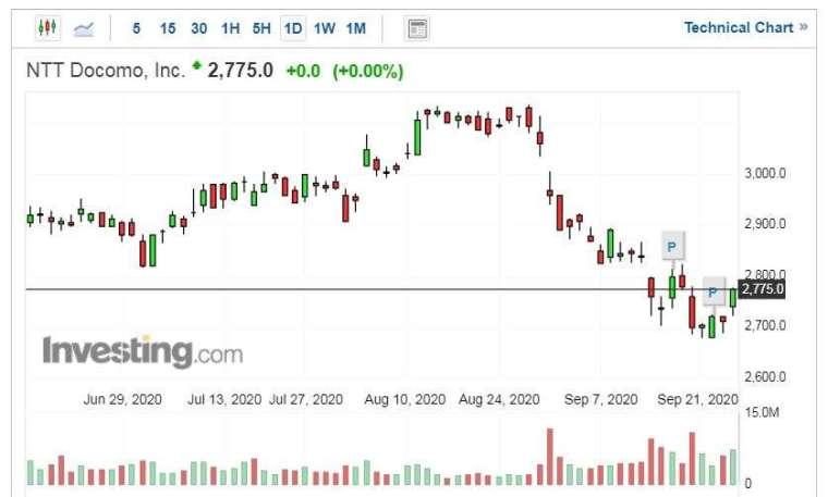 NTT DoCoMo 股價走勢日線圖 (圖片:Investing.com)
